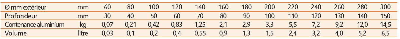 Contenances des louches de coulée en kg d'aluminium.